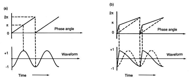 Modulation in Depth - Perfect Circuit