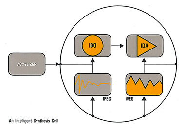 Diagram of an Intelligent Synthesis Cell, from the Acxel product brochure