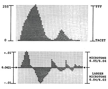 DAS Amplitude Envelope, above; DAS-P Pitch Envelope, below.