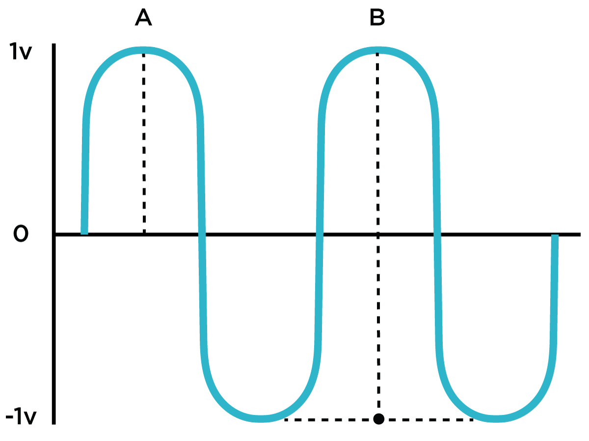In this example, the amplitude of range A is 1V; the amplitude of range B is a total of 2Vpp. Eurorack audio levels are usually 5Vpp!