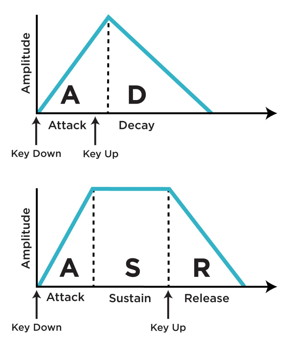 An illustration of the differences between AD and AR envelopes' response to keypress and key release.