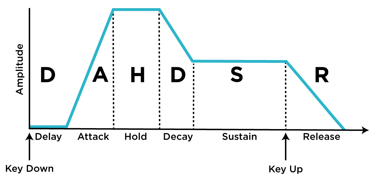 Diagram of a DAHDSR envelope, another means by which Delay and Hold stages may be implemented.