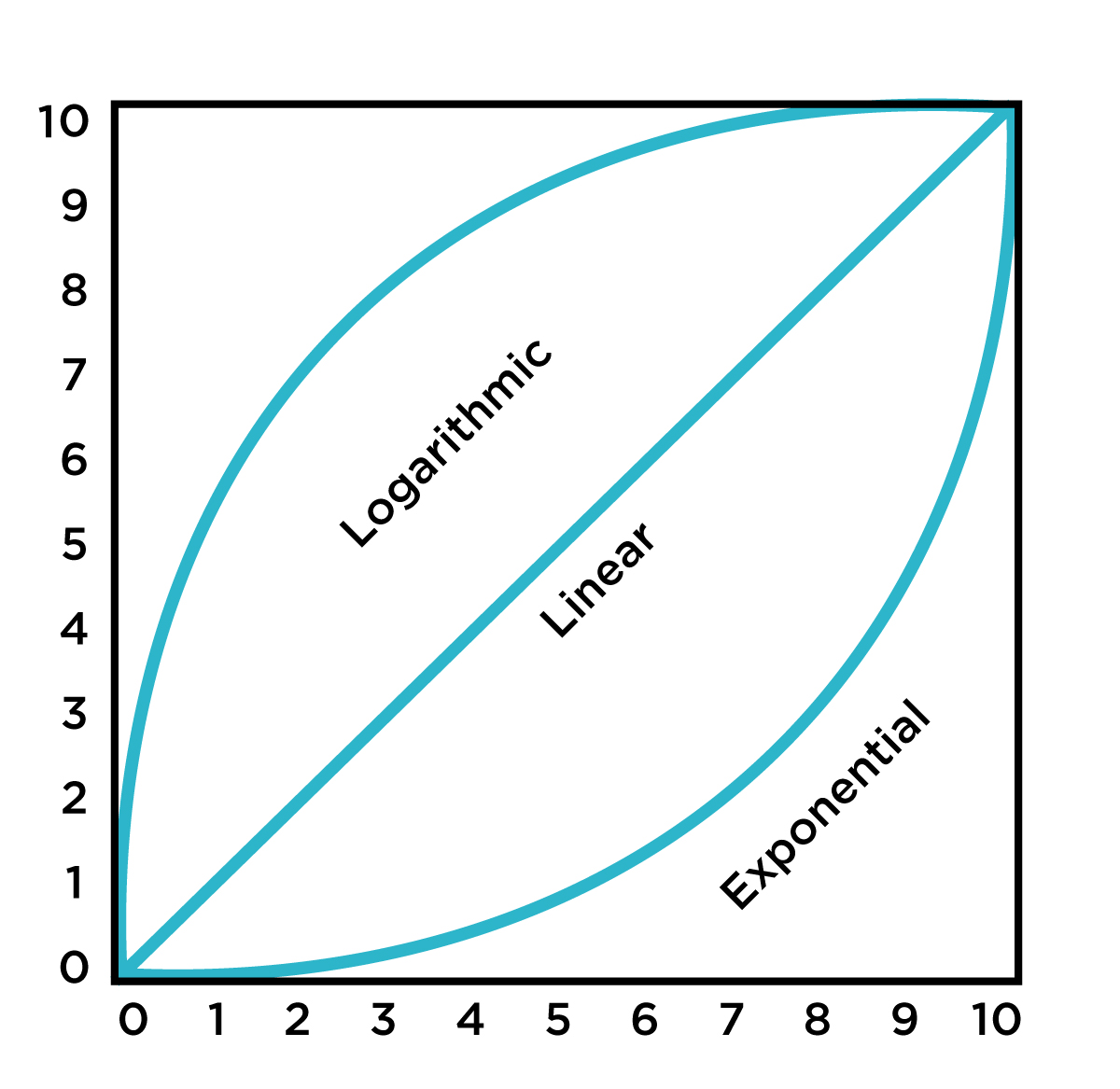 Comparison of linear, logarithmic, and exponential curve shapes.