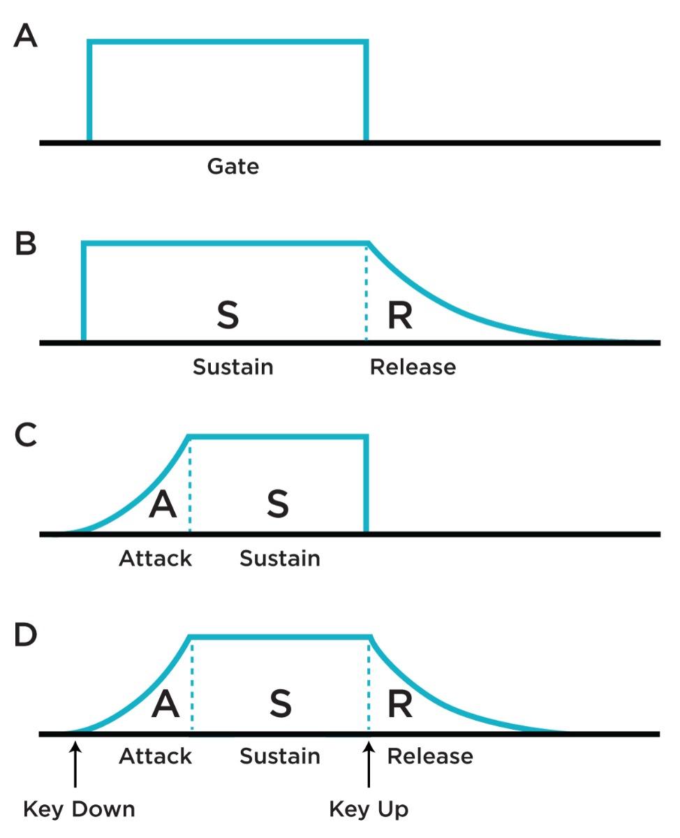 A) A gate signal; B) A gate signal with falling slew applied; C) A gate signal with rising slew applied; D) A gate signal with rising and falling slew applied.