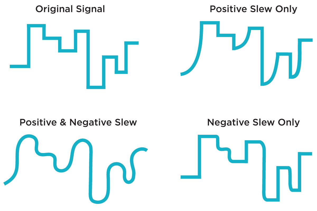 The effects of positive and negative slewing on a stepped control signal.