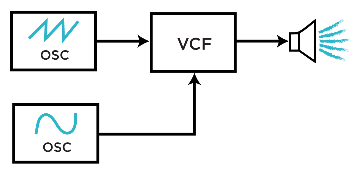 A basic, two-oscillator filter FM block diagram.