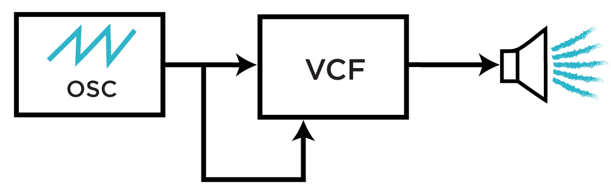 A simplified filter FM block diagram using only one oscillator.