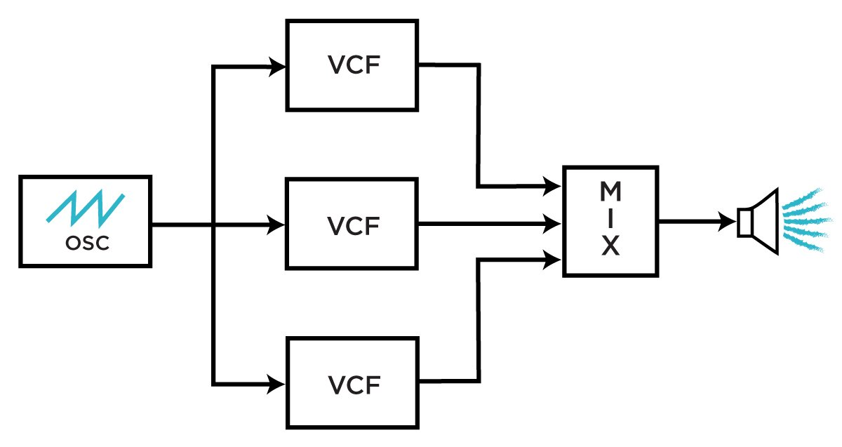 Block diagram of a three-core multi-peak filter.