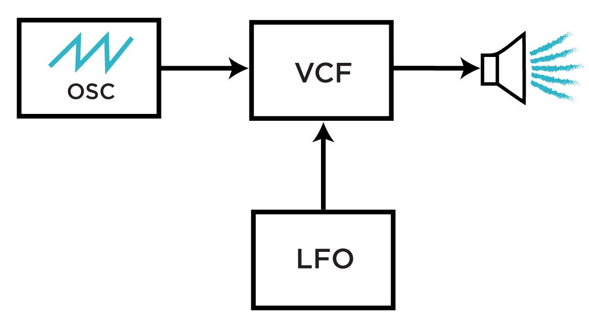 Modulating a fitler via LFO.