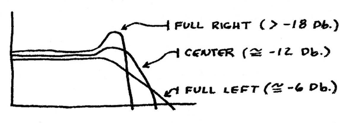 Filter slope diagram from a description of the VCFS in a vintage Serge catalog.