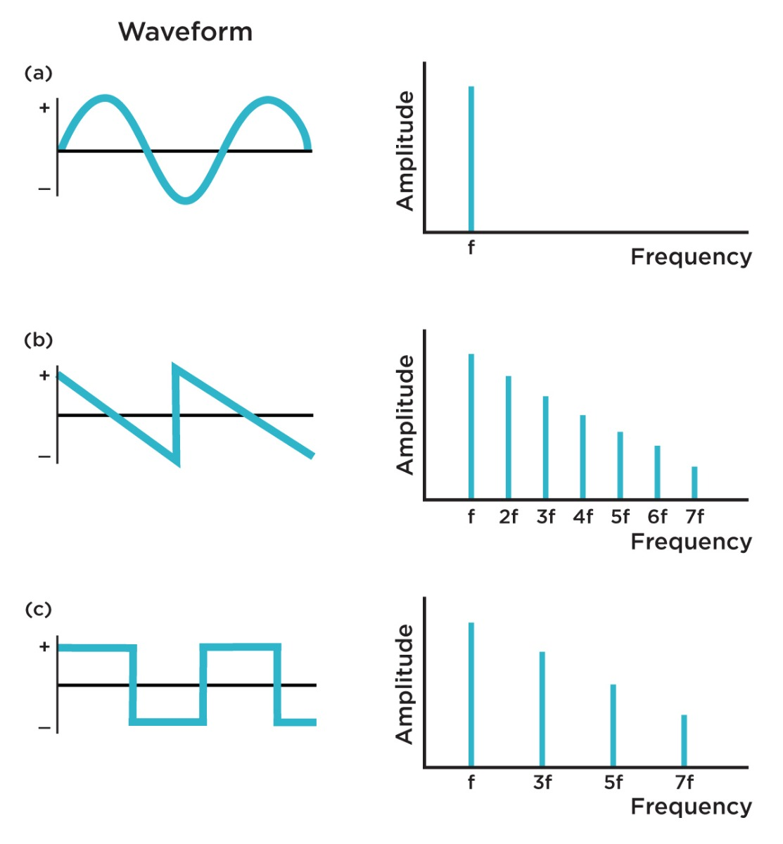 Waveshapes and spectral content for: a) Sine wave; b) Saw wave; c) Square wave