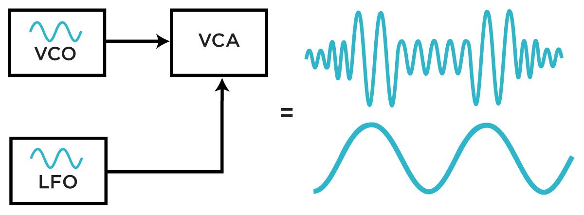 Tremolo / Amplitude Modulation