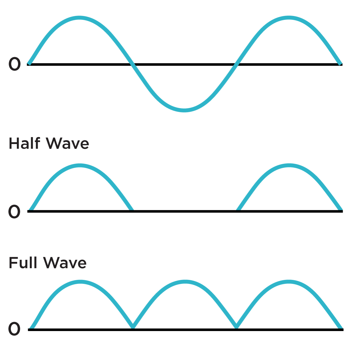 Rectifictaion of a wave