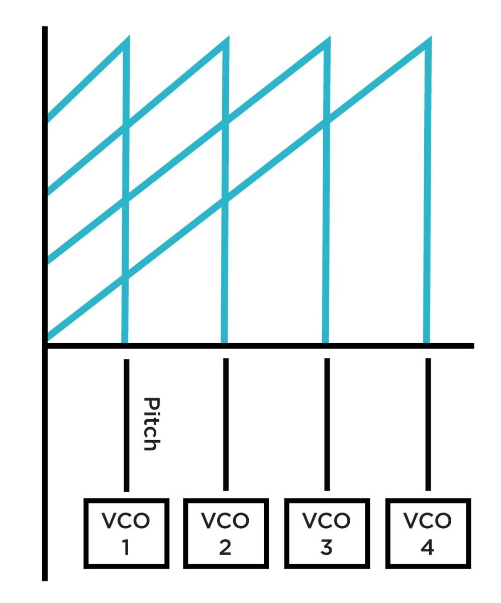 Shepard Tone using Quadrature LFO