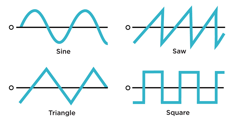 Waveform shapes are equivalently applicable to both VCOs and LFOs