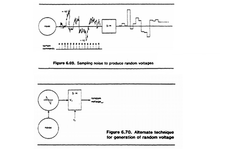 From Allen Strange's Electronic Music: Systems, Techniques, and Controls