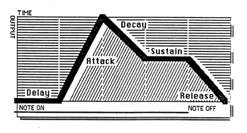 DADSR diagram from the Matrix-12 manual
