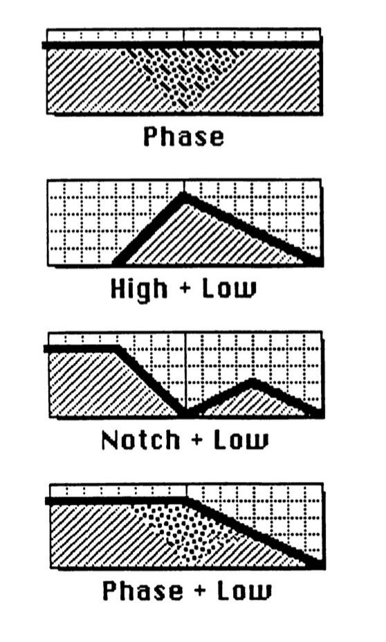 Novel filter types from the Matrix-12 manual
