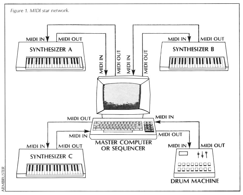 MIDI star network diagram, from July 1983 Keyboard Magazine article by Bob Moog