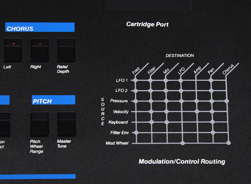 Modulation routing options as printed on the Prophet VS front panel.