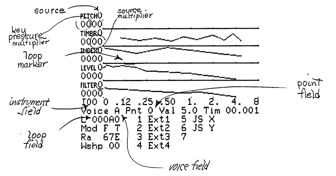 Envelope/function editing detail from the Buchla 400 MIDAS manual.