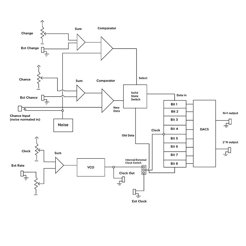 Noisering block diagram