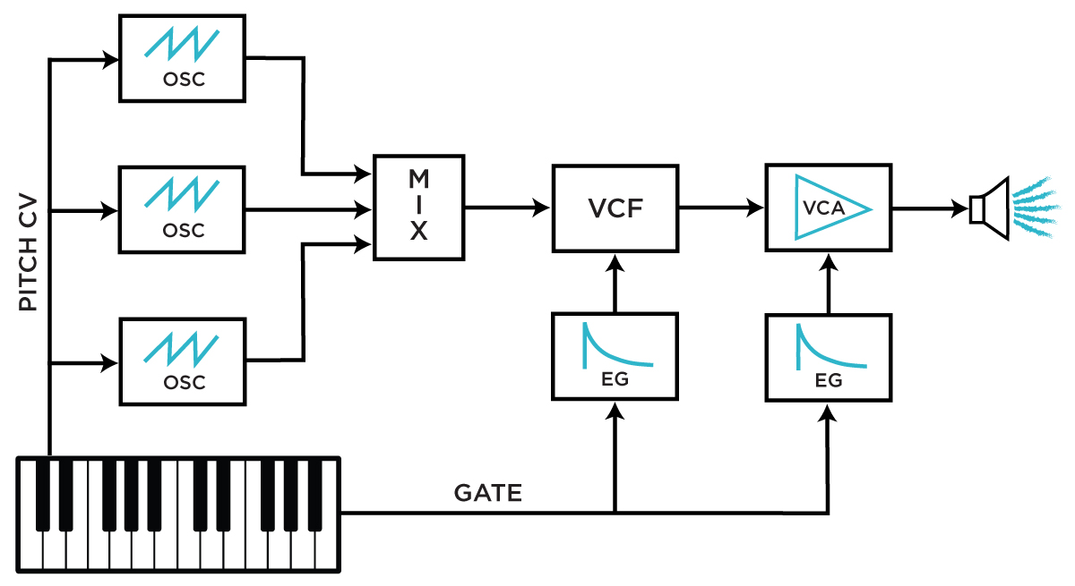 A typical synth voice patch