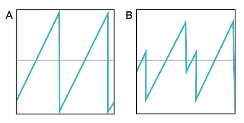 A) Saw wave; B) Interference with time-displaced version of same wave