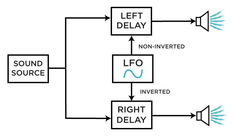 Delay modulation in traditional chorus effects