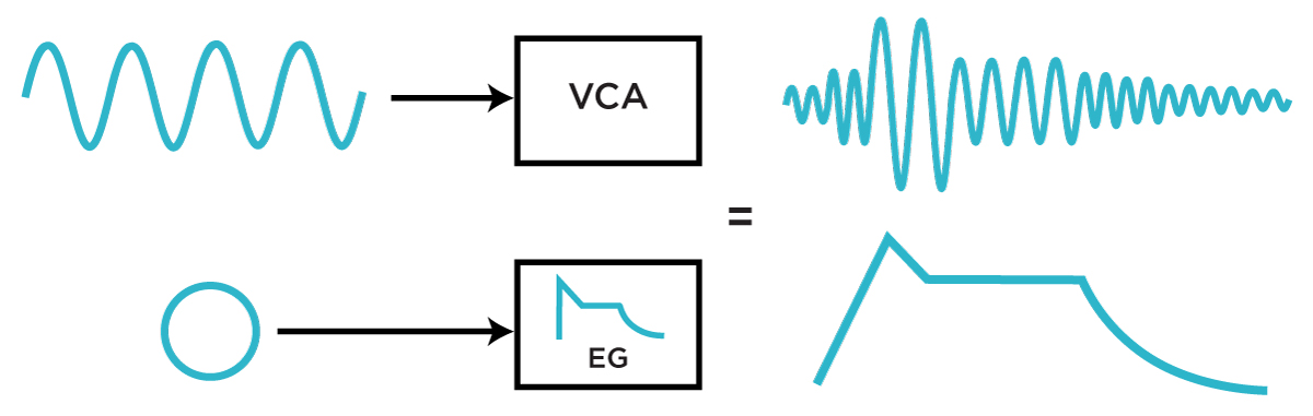 Simple envelope-controlled loudness, with the yielded waveform in the upper right and envelope shape in the bottom right.