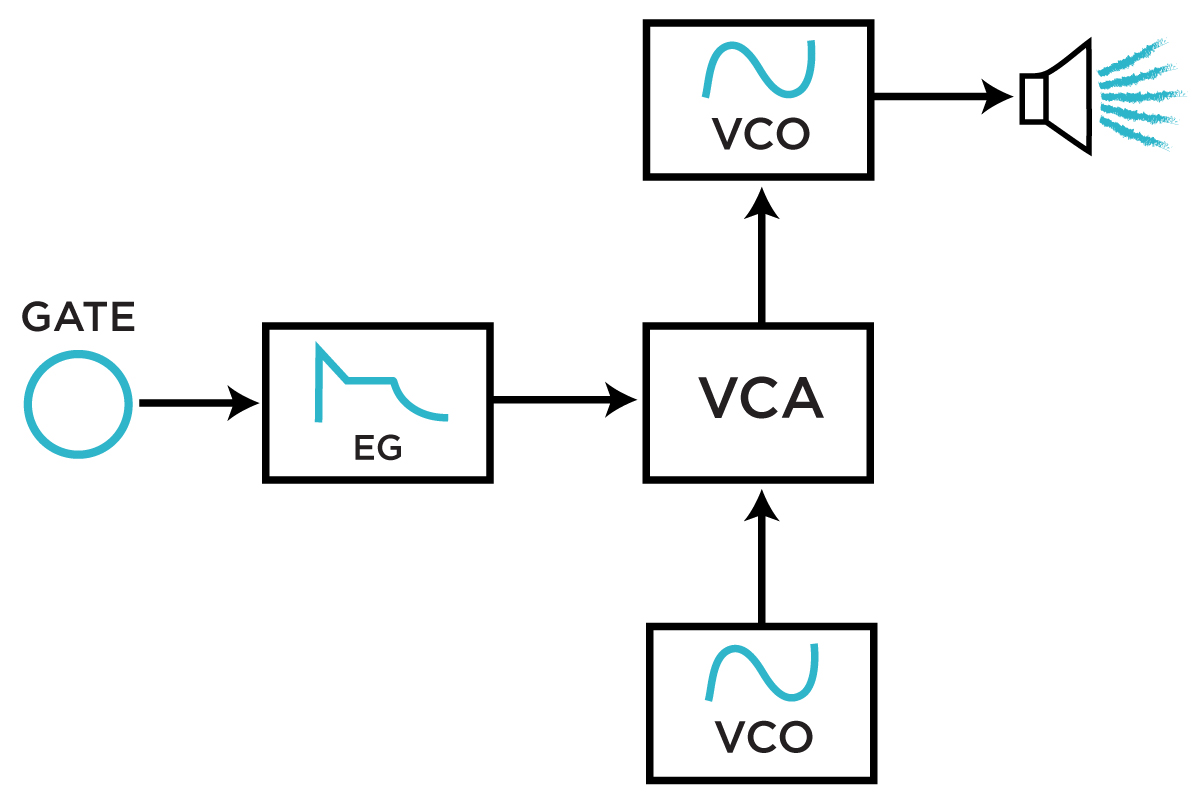 Simple patch in which a VCA is used as an envelope-controlled Frequency Modulation Index.