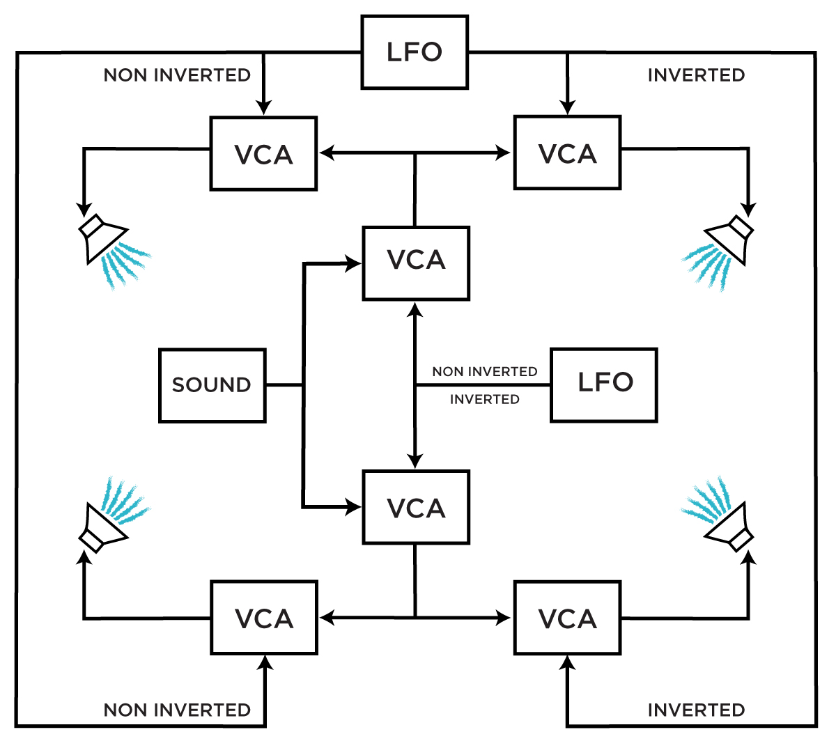 Learning Synthesis: VCAs