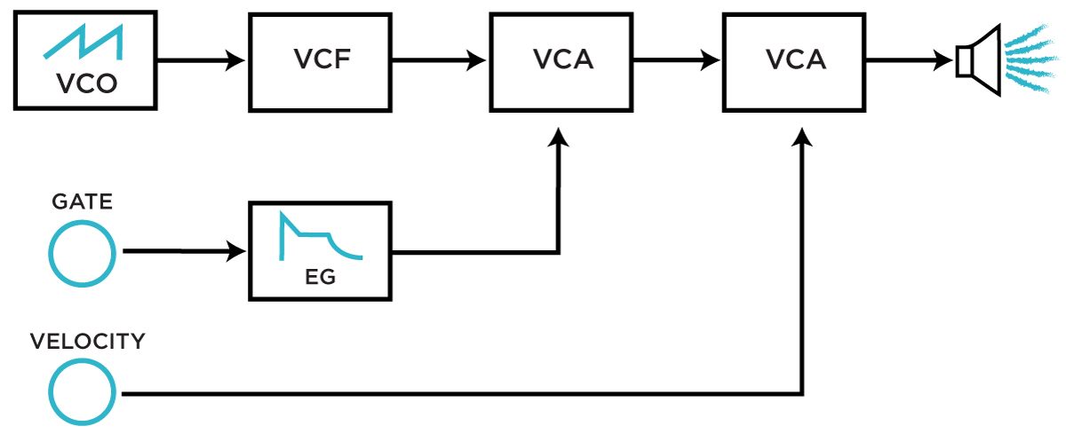 One potential VCA-based method of implementing velocity control in a synthesizer.