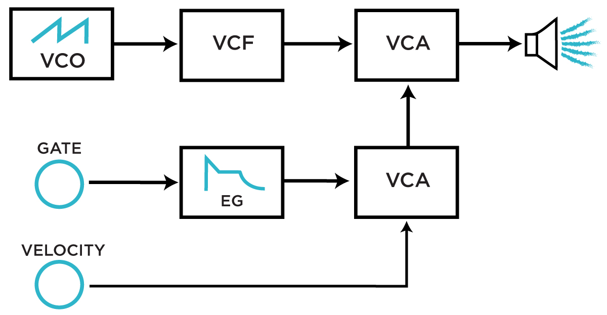 A second VCA-based method of implementing velocity control in a synthesizer.