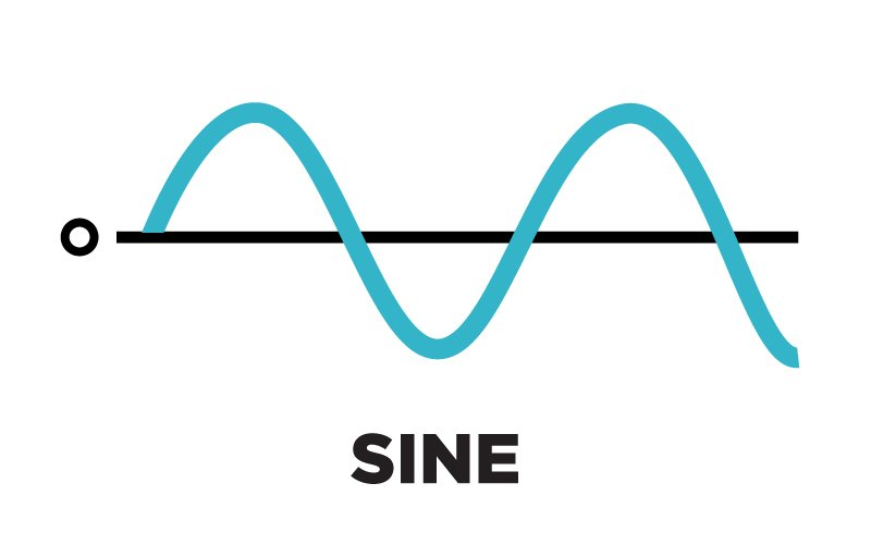 Sine, Square, Triangle, Saw : Synth Waveforms - Perfect Circuit